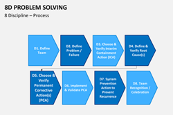 8D Problem Solving Tool. 8D stands for the 8 disciplines or the 8 critical steps for solving problems. It is a highly disciplined and effective scientific approach for resolving chronic and recurring problems. This approach uses team synergy and provides excellent guidelines to identify the root cause of the problem.