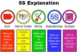 5s Explanation. 5S is a methodology for organisation, standardization and cleanliness. At the heart of 5S is the lean goal of reducing waste. 5S addresses the wastes generated through disorganisation and provides a way of eliminating that disorganisation.
