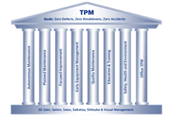 Temple of TPM: Total Productive Maintenance is a complete system for maintenance of equipment that aims at achieving an optimal production environment devoid of no defects, reduce downtime, stoppages, first time right and no accidents. The founddation for TPM is 5s.