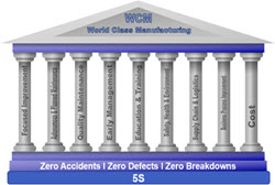 Temple of WCM: World Class Manufacturing is a systematic approach to eliminating losses in business operations. WCM is the result of many centuries of production knowledge and ability where focus is to eliminate Losses in all aspects.