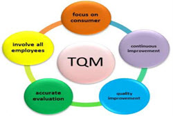 TQM: Total Quality Management is an extensive and structured organisation management approach that focuses on continuous quality improvement of products and services by using continuous feedback. Joseph Juran was one of the founders of total quality management.