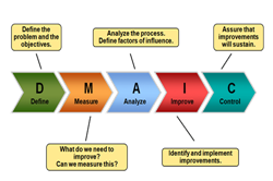 Probling Solving DMAIC. The method most frequently associated with Six Sigma is DMAIC, which stands for Define, Measure, Analyze, Improve and Control. Before beginning any Six Sigma improvement project, it is necessary to select a process that, if improved, would result in reduced cost, superior quality or ...