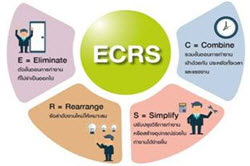 Problem Solving Tool ECRS: ECRS is unique approach towards process activity optimization, and if we keep the 7 types of waste in mind and use the ECRS tool in combination with other efforts such as SMED (single minute exchange of dies), 5W1H, 5WHY´s or 5S it will be powerful indeed.