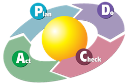 "PDCA, sometimes called the ""Deming Wheel,"" ""Deming Cycle,"" or PDSA was developed by renowned management consultant Dr William Edwards Deming in the 1950s. Deming himself called it the ""Shewhart Cycle,"" as his model was based on an idea from his mentor, Walter Shewhart."